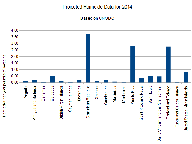 Projected_Caribbean_Homicide_2014